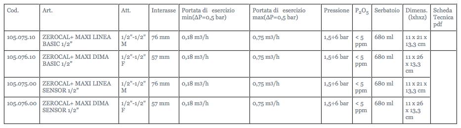 scheda-tecnica-anticalcare-filtro-gelzerocal