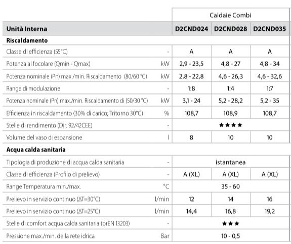 caratteristiche-tecniche-daikin-caldaia-condensazione-D2CND