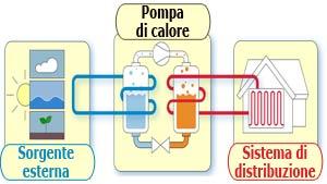 Pompa di calore Carrier schema funzionamento